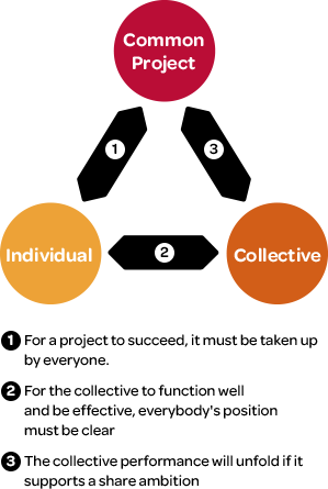 Schema The 3 levels of our approach to collective and effective intelligence